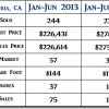 2014 Santa Maria CA Mid Year Real Estate Market Update