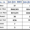 2014 Guadalupe CA Mid Year Real Estate Market Update