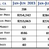 2014 Lompoc CA Mid Year Real Estate Market Update