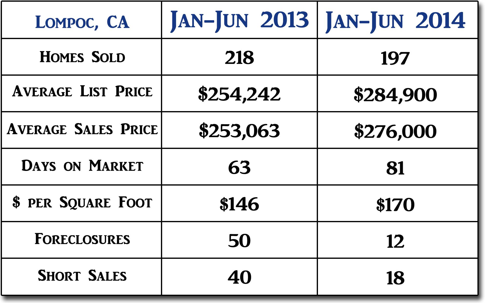 2014 Lompoc CA Mid Year Real Estate Market Update – Sample Real Estate Market Analysis