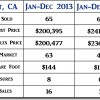 2014 Orcutt CA End of Year Condos Real Estate Market Update