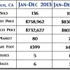 2014 Pismo Beach CA End of Year Real Estate Market Update
