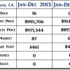 2014 Avila Beach CA End of Year Real Estate Market Update