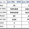 2014 Los Alamos CA End of Year Real Estate Market Update