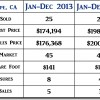 2014 Guadalupe CA End of Year Real Estate Market Update