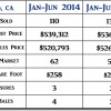 2015 Nipomo CA Mid-Year Real Estate Market Update