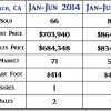2015 Pismo Beach CA Mid-Year Real Estate Market Update
