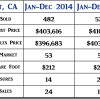 2015 Orcutt CA End of Year Real Estate Market Update