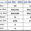 2015 Grover Beach CA End of Year Real Estate Market Update