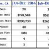 2015 Guadalupe CA End of Year Real Estate Market Update