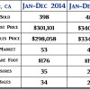 2015 Lompoc CA End of Year Real Estate Market Update
