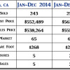 2015 Nipomo CA End of Year Real Estate Market Update