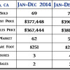 2015 Oceano CA End of Year Real Estate Market Update