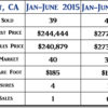 2016 Orcutt CA Condo Mid-Year Real Estate Market Update