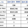 2016 Nipomo CA Mid-Year Real Estate Market Update