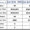 2016 Vandenberg Village CA Mid-Year Real Estate Market Update