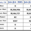 2016 Avila Beach CA Mid Year Real Estate Market Update